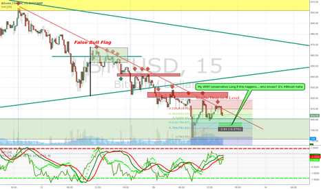 BTCUSD: My Very Conservative Long.. also I'm very new to this! #Bitcoin