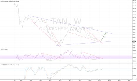 TAN: TAN weekly - falling wedge exhausting - 1/4/2017