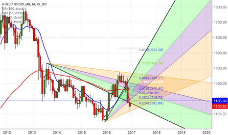 XAUUSD: Gold: Long term outlook