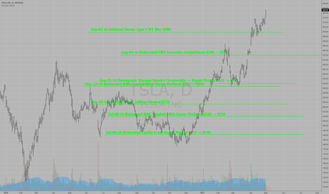 Page 3 Trader timwest — Trading Ideas & Charts — TradingView