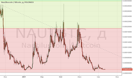 NAUTBTC: Naut BTC Poloniex