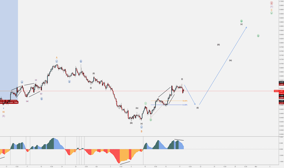 NZDUSD: 10 - NZDUSD - October Wave Counts & Set-ups