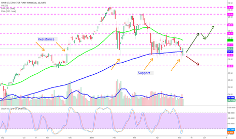 XLF: Financial Sector has found support at the 200-day