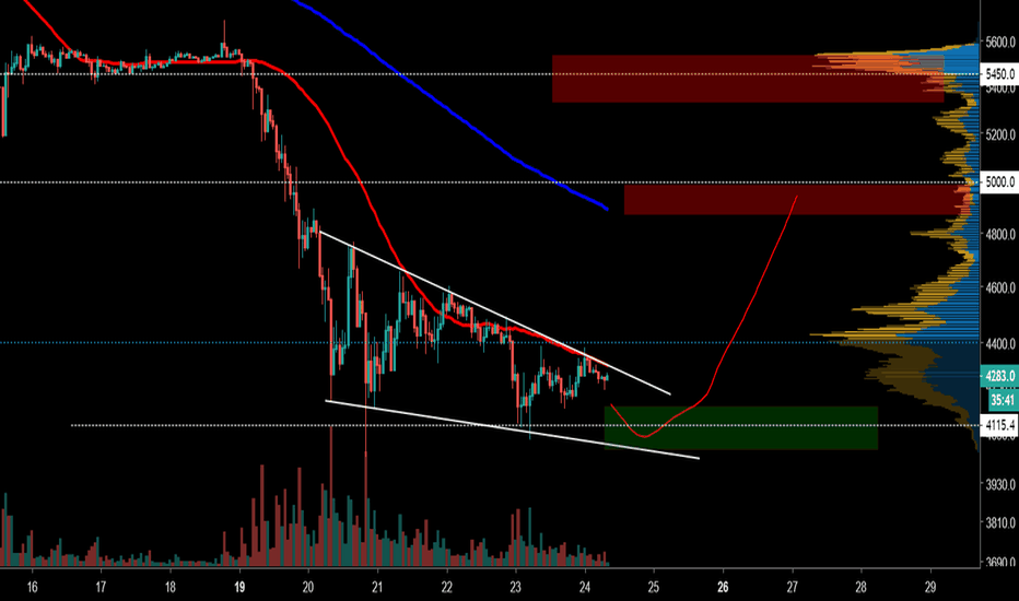 XBTUSD: Falling wedge bounce play .