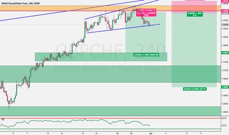GBPCHF: GBPCHF potential long term Sell Trading Plan