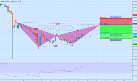 GBPUSD: Short GBP/USD Bearish Bat 4h