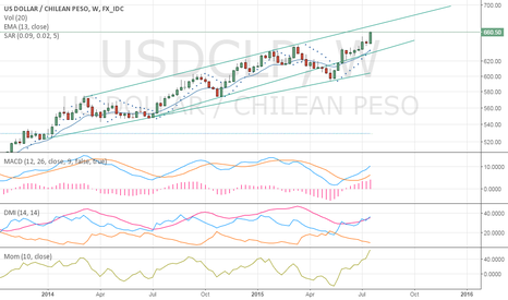 USDCLP: USDC/CLP to $700 by year end?