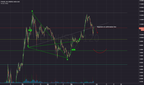 ETHUSD: TIME TO SHORT ETH