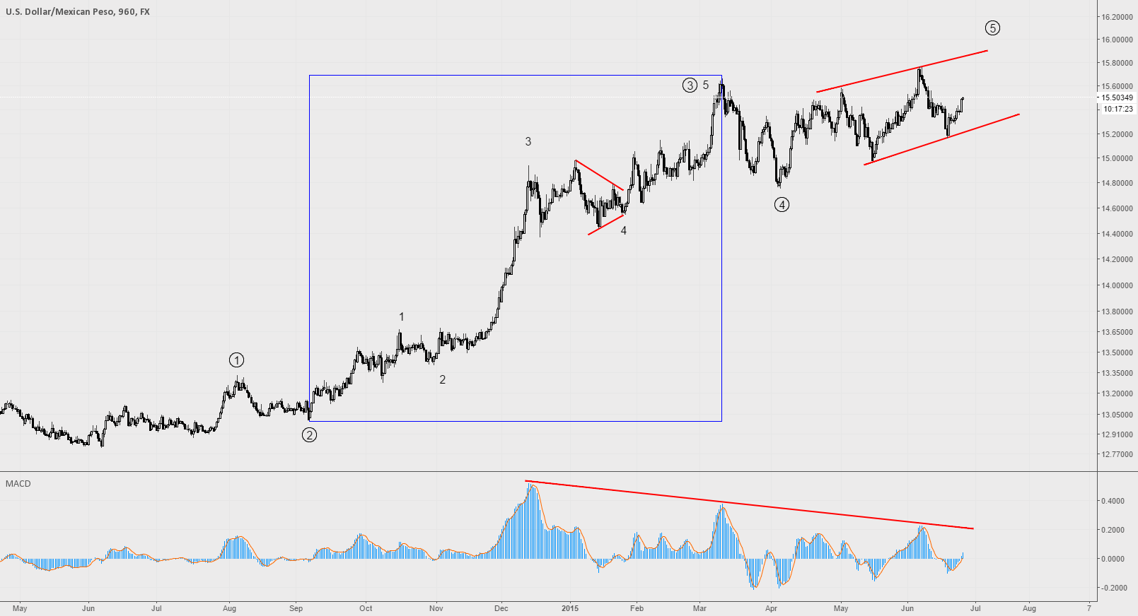 The Peso to rise again? Potenial daily ending diagonal in USDMXN