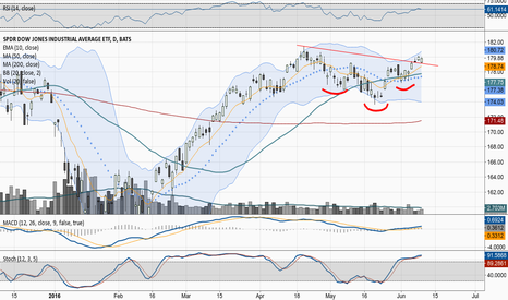 DIA: Dow $DIA Inverse Head and Shoulders