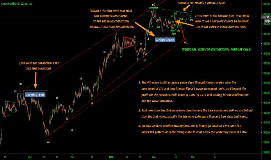 GOLD: Update for the yesterdays 4th wave ...still we are in the 4th..