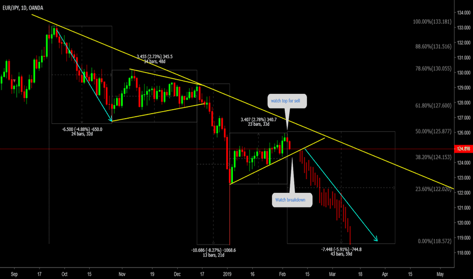 EURJPY: EURJPY Dont Miss this breakdown