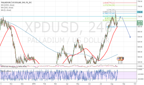 XPDUSD: Palladium clover top