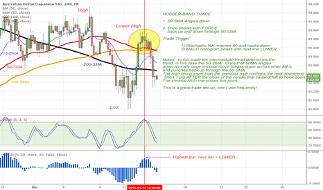 """AUDJPY: AUDJPY - Another example of the """"Rubber-Band Trade."""""""