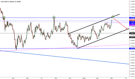 EURUSD: The power of the Channel!!!