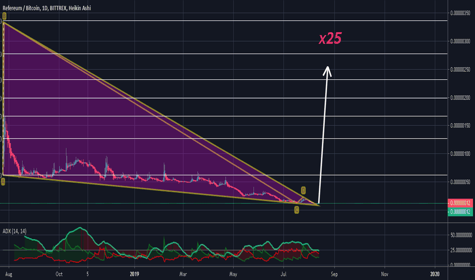Graphic of Refereum coin price RFR history