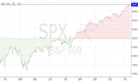 SPX: 有新的市場行情報價了