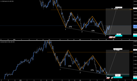 AUDUSD: Bth Trades Active! Long Now!
