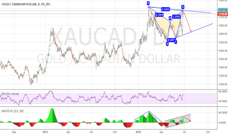XAUCAD: Bearish Bat pattern setup