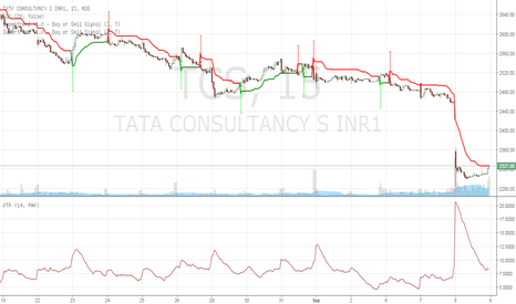 TCS: TCS_BUY