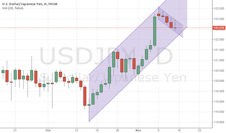 USDJPY: Flag,Channel support and Doji