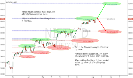 NIFTY: Nifty Up move Fibonacci analysis.