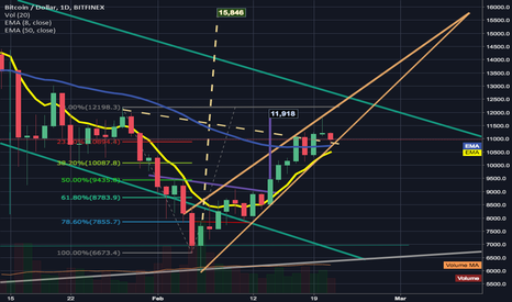 BTCUSD: 1day chart's 50ema catches bulls & keep them in the rising wedge