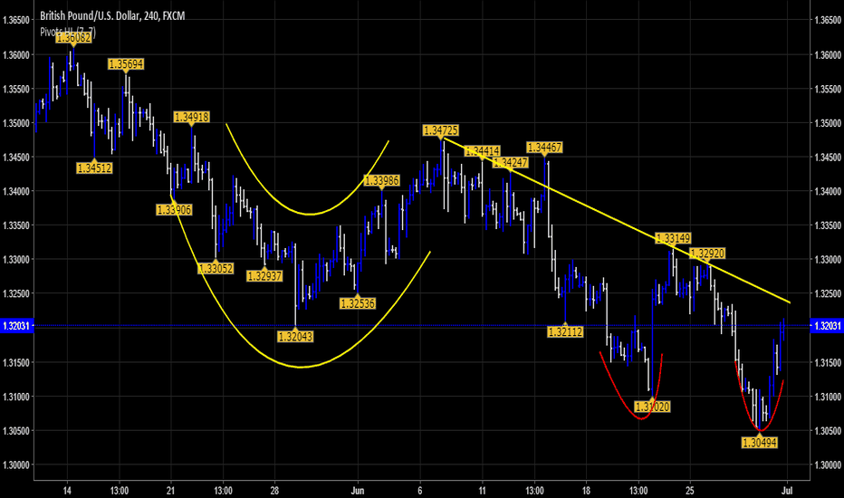 GBPUSD: $GBPUSD | Double Support Bounce Off
