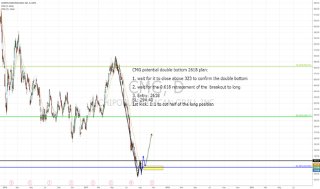 CMG: CMG Potential double bottom, for risk lovers.