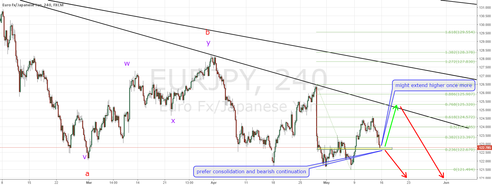 EURJPY according to plan, follow up and bigger picture!