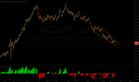 NZDJPY: Ending diagonal? Keep an eye on this one