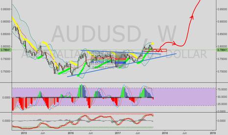 AUDUSD: AUDUSD--may go much higher due to weak dollar