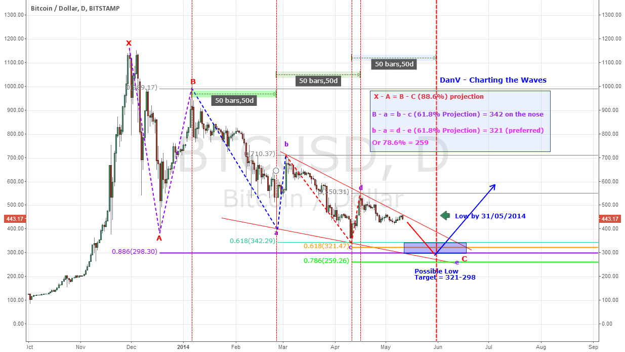 BTCUSD - Potential In Final Swing of Bearish Cycle