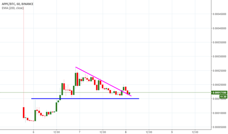 APPCBTC: APPC BTC strong buy