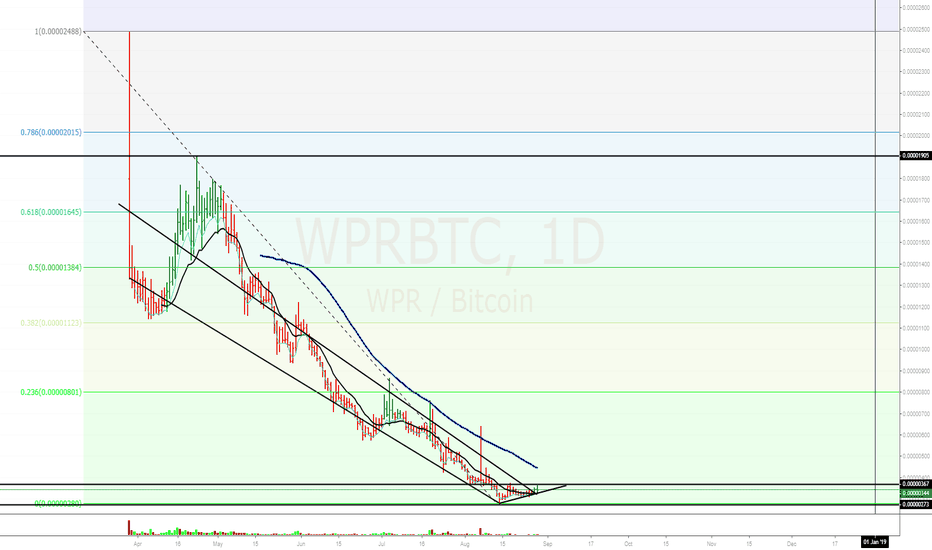 WPRBTC: Daily Chart on WePower / WPRBTC
