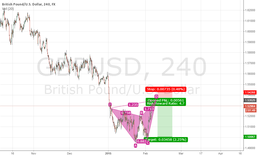 Be patient to short GBPUSD.