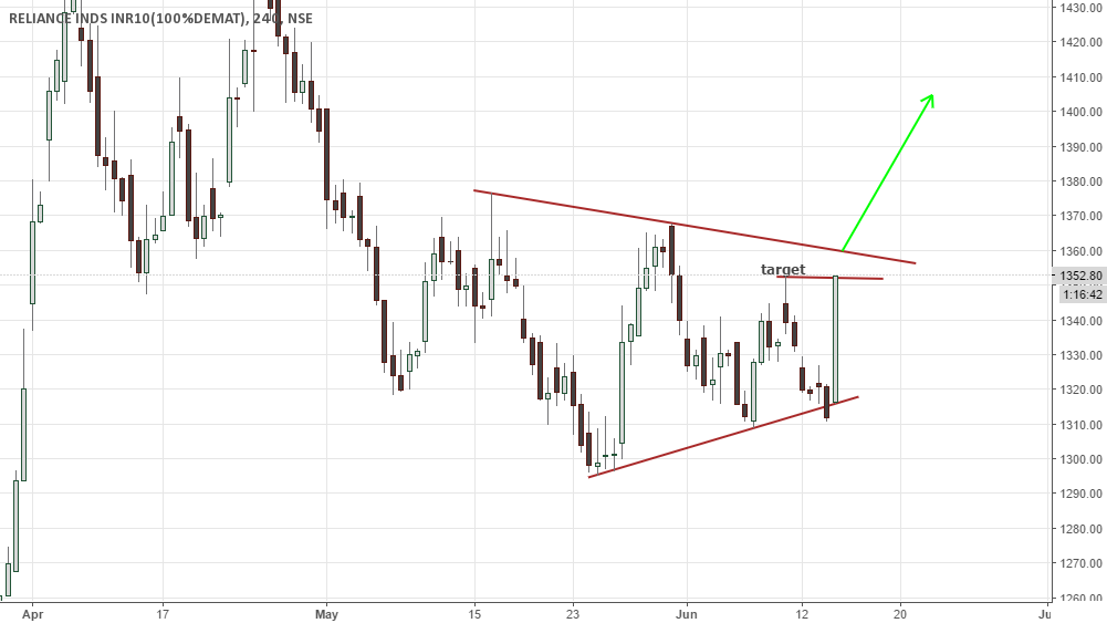 Reliance - Looking for  triangle Breakout