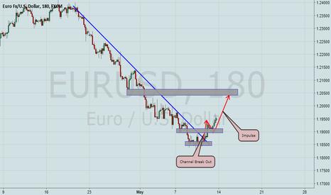 EURUSD: EurUsd moving up slowly!
