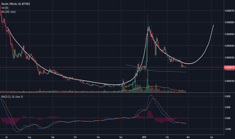 SCBTC: C UP AND HANDLE BUY BUY BUY