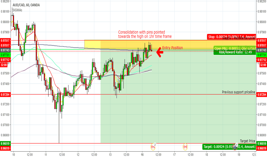 AUDCAD: I am placing a short sell on the AUDCAD