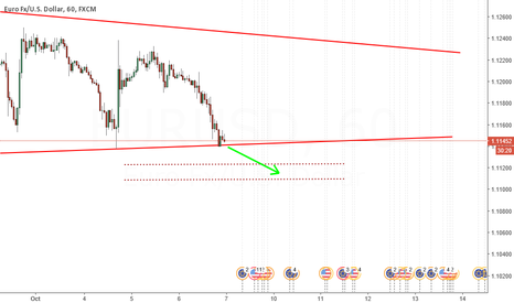 EURUSD: Maybe more sell comin