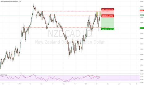 NZDCAD: NZDCAD SHORT AT DOUBLE TOP AND BEARISH DIVERGENCE