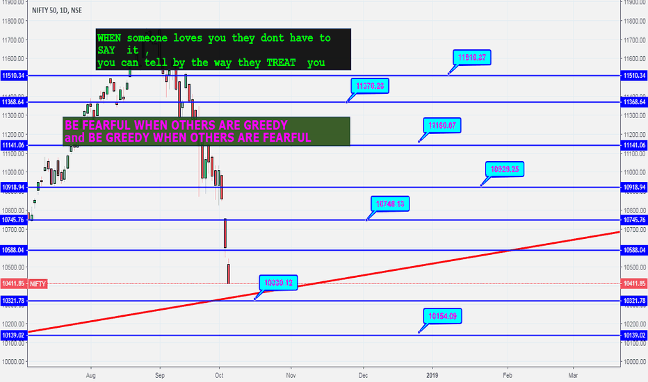 NIFTY: MONTHLY NIFTY LEVELS october series