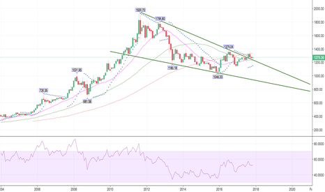 XAUUSD: Long Term Gold Trend