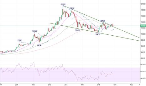 XAUUSD: Long Term Gold Trend
