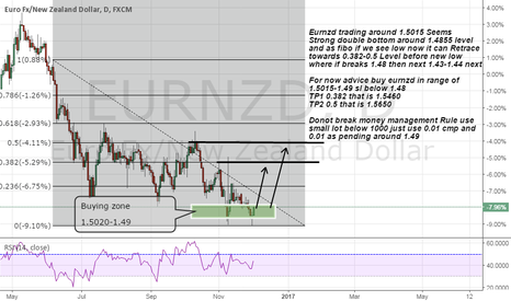 EURNZD: Eurnzd seems strong support and double bottom