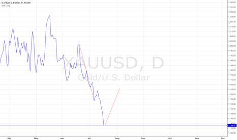 XAUUSD: gold prediction 4aug