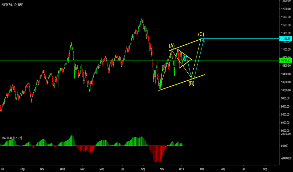 NIFTY: Alternative View or Complex View