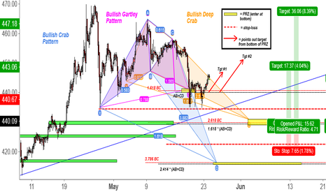 BTCUSD: Harmonic Patterns Currently in Play for BTCUSD (4 Hour Chart)