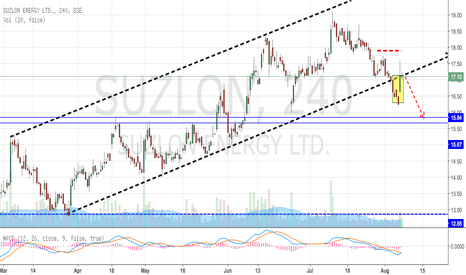SUZLON: Suzlon Breaks out from Trending Channel